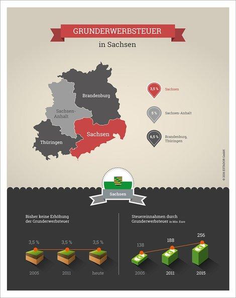 infografiken estador gmbh